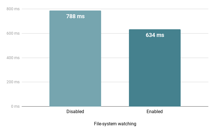 File system watching improvements